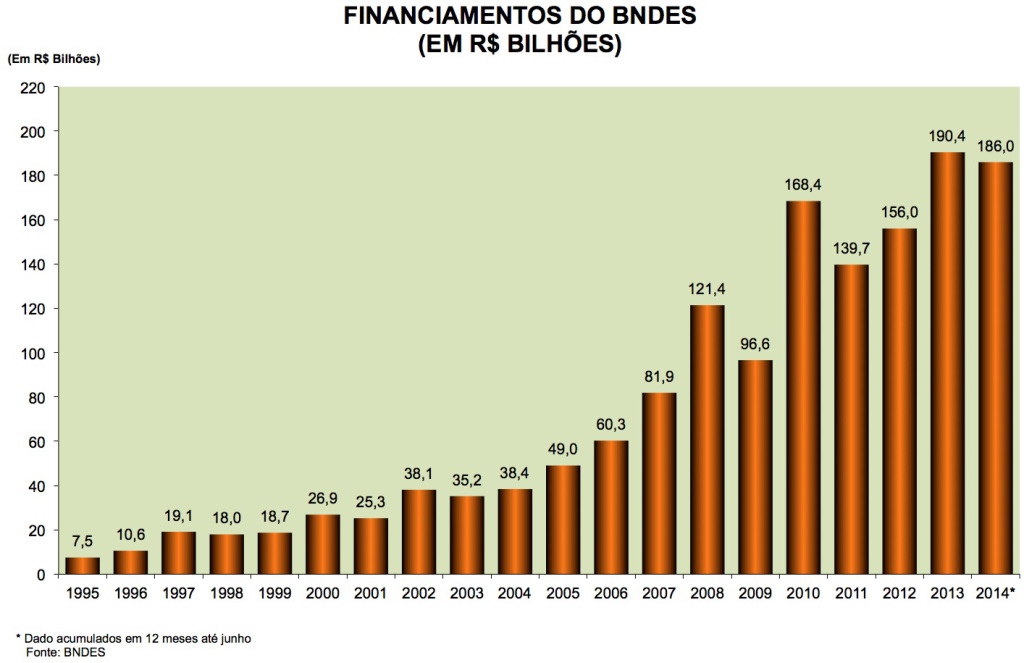Financiamentos do BNDES 1995-2014