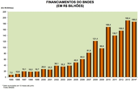 Financiamentos do BNDES 1995-2014