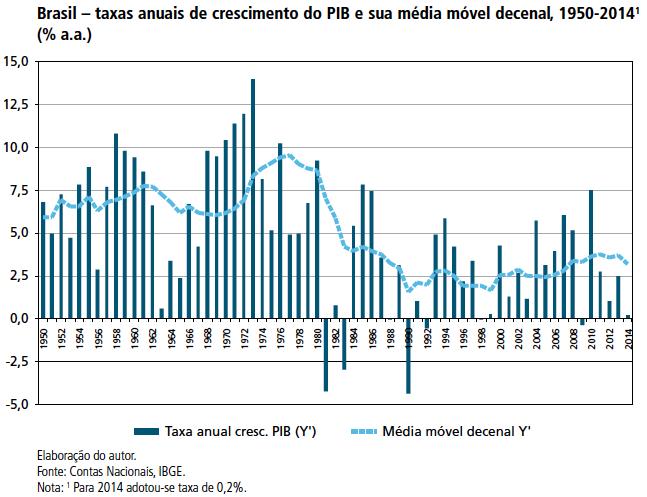 Taxas anuais do crescimento do PIB 1950-2014
