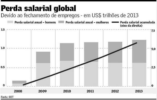 Perda salarial global