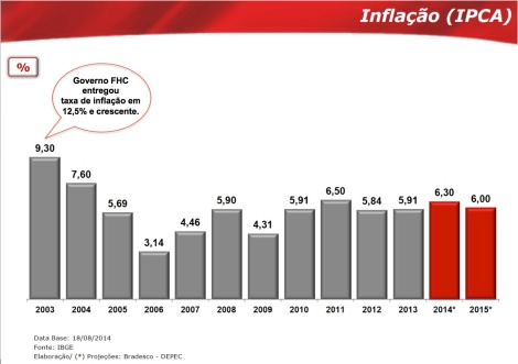Taxa de Inflação - IPCA