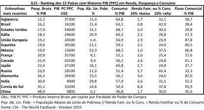 G15 - Renda Consumo e Poupança